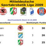 Hessen ist Liga-Meister!