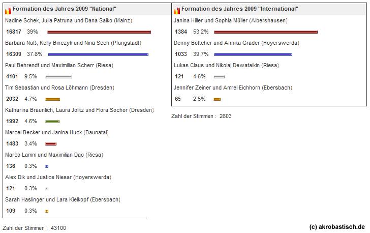 """Amtliches Endergebnis der Wahl zur """"Formation des Jahres 2009"""""""