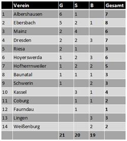 Deutsche Meisterschaft der Junioren und Senioren:  Medaillenspiegel