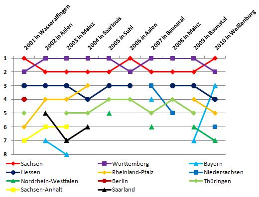 DMM Schüler & Jugend: Statistik