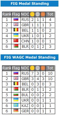 Medaillenspiegel WM 2012