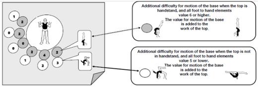 Zusätzliche Schwierigkeit für die Motion der Basis