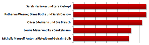 Wahl zur Formation des Jahres 2012: Zwischenstand