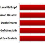 Wahl zur Formation des Jahres 2012: Hauchdünne Entscheidung