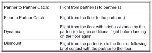 Charakteristische Elemente für Tempo-Übungen