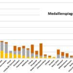 Medaillenspiegel 2013: Dresden und Riesa dominant