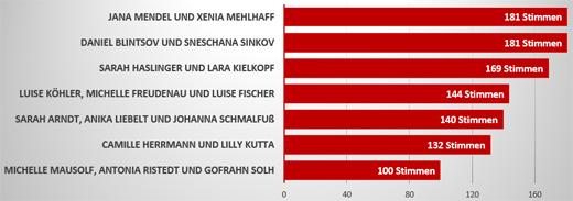 Wahl zur Formation des Jahres 2013: Jede Stimme zählt!