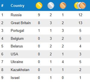 Medaillenspiegel Jugend- und Junioren-WM