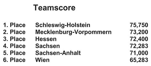 Schleswig-Holstein gewinnt Nachwuchsmeeting