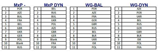Startreihenfolge für Baku