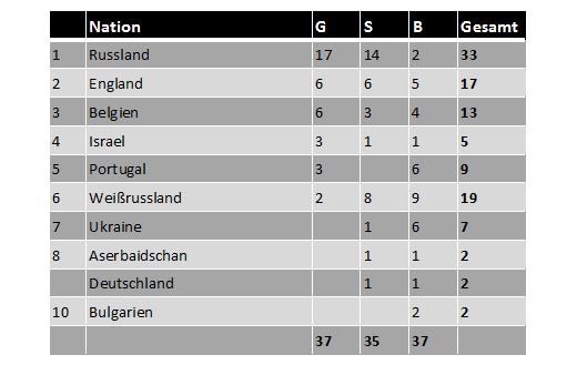 Medaillenspiegel EM 2015 in Riesa (alle Altersklassen)